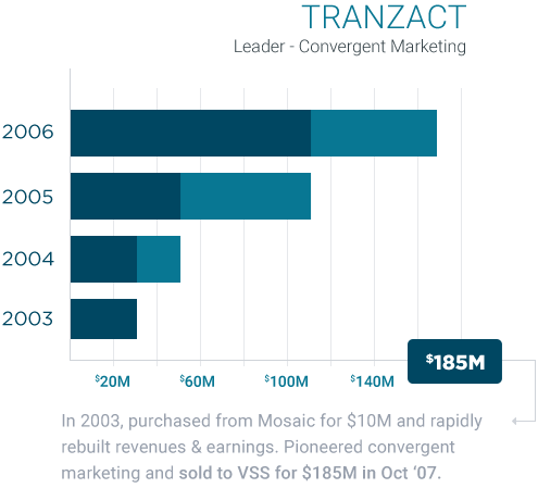 Tranzact Leader - Convergent Marketing